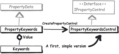 Custom-value-property-components
