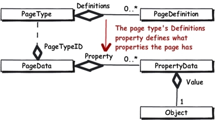 UML class diagram. The page type's Definitions property defines what properties the page has.