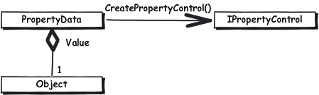 UML class diagram. In EPiServer the PropertyData class has a CreatePropertyControl method that returns an IPropertyControl.