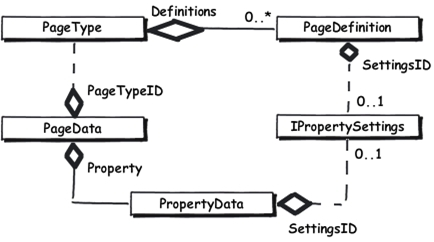 UML class diagram. A PageData object has many PropertyData objects in EPiServer.