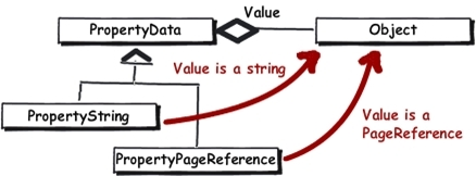 UML class diagram. In EPiServer different subclasses of PropertyData exposes objects of different types through the Value property.
