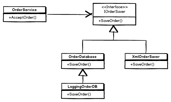 Inversion Of Control An Introduction With Examples In