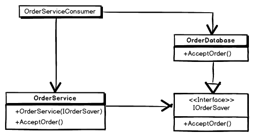 inversion of control an introduction with ex les in net UML Class Diagram Generalization in the diagram below i ve tried to illustrate constructor injection